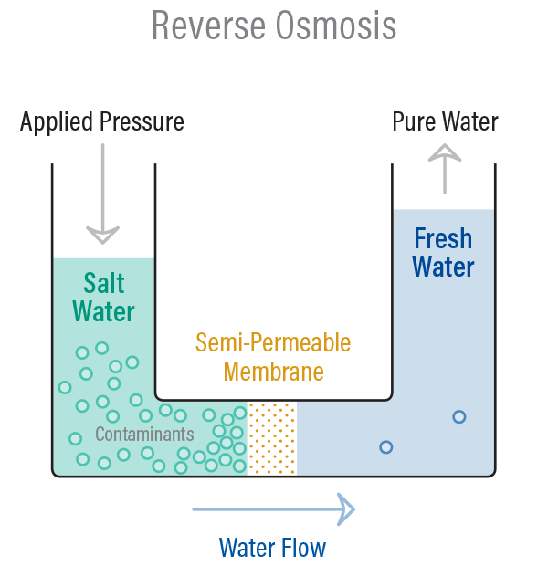 How Does Reverse Osmosis Work to Purify Water? 2
