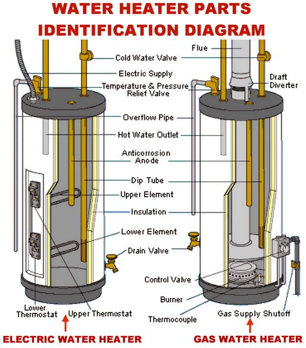 Best Water Heater In India 2021 - Reviews & Buyer's Guide 11